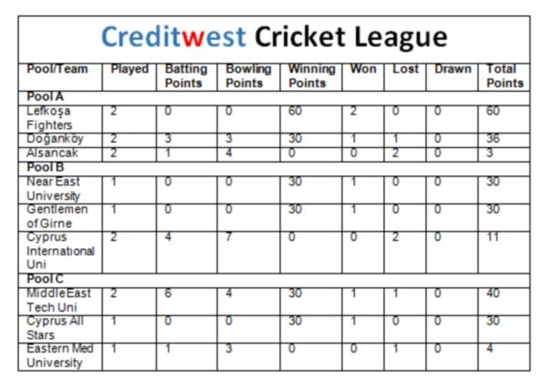 Creditwest Cricket League