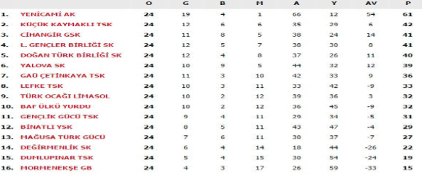 North cyprus football fixtures results tables for this for Football results table